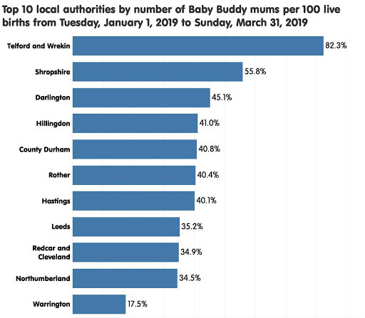 Shropshire, Telford & Wrekin lead the way with Baby Buddy